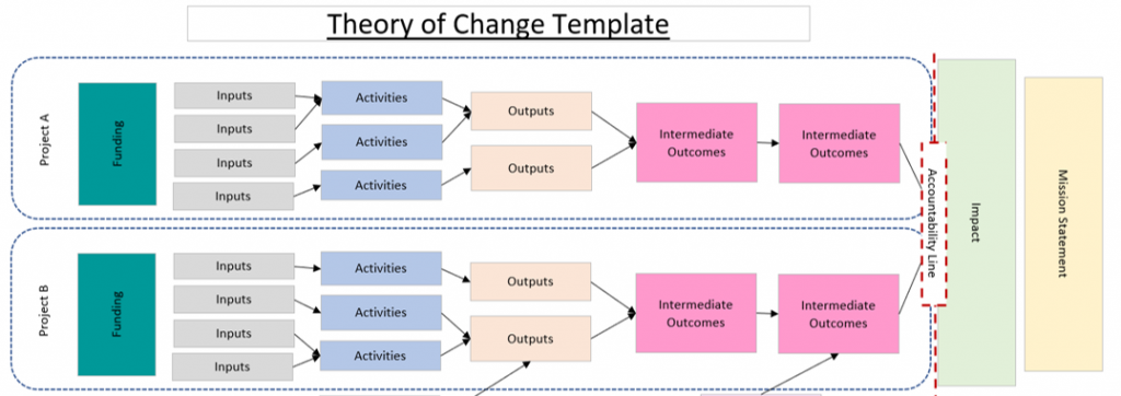 Shows a template for a theory of change mapping inputs to activities to outputs. Outputs then lead to step changes outside of the organisation (known as intermediate outcomes) and finally the impact (the long term goal of the intervention).