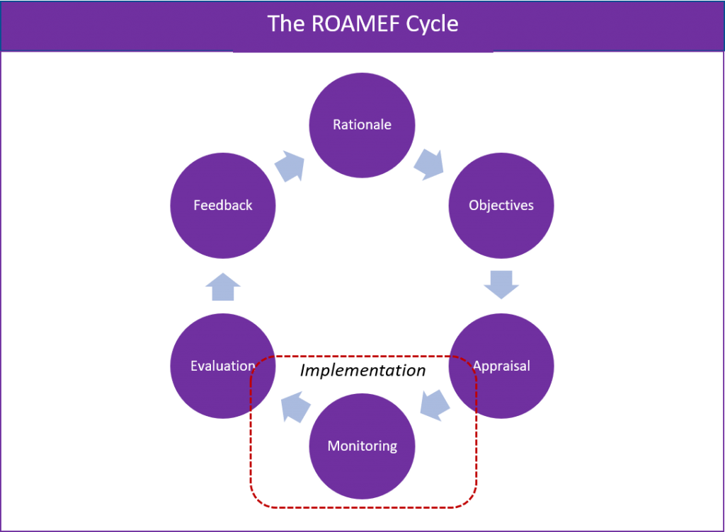Demonstrates the difference between Monitoring and Evaluation in the ROAMEF Cycle
